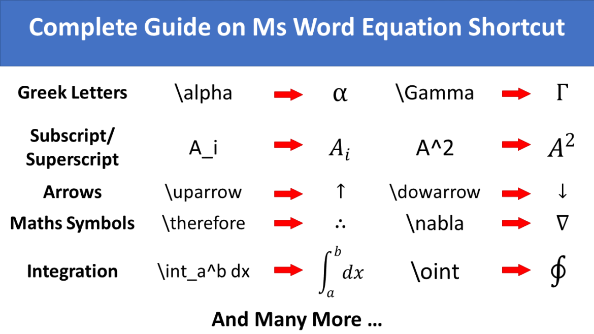 Complete Reference on Ms Word Equation Editor Shortcut